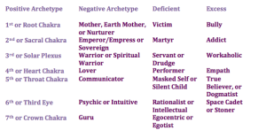 patty-kikos-chakra-balance-archetypes